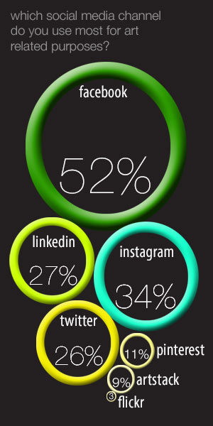 social media usage in art world